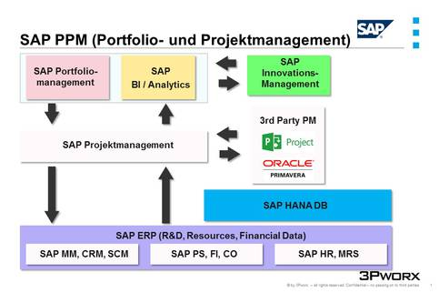 3Pworx – The Project- and Processmanagement - SAP EPPM - 3Pworx in