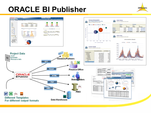 oracle bi Choose business it software and services with confidence read verified oracle  analytics and business intelligence platforms reviews from the it community.